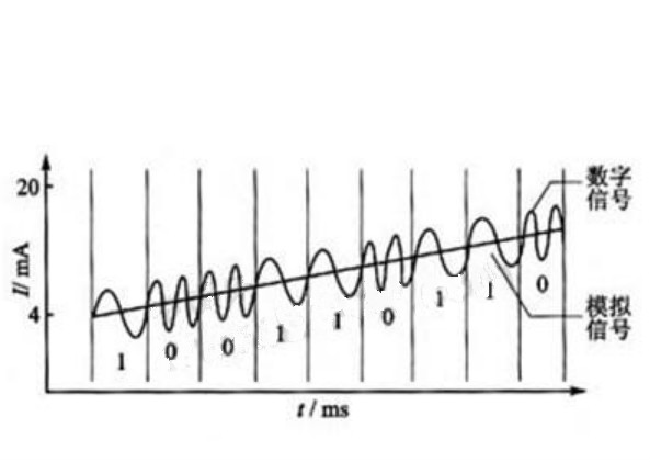数字信号和模拟信号的优缺点有哪些? 模拟通信的优点是直观且容易实现,但存在两个主要缺点: (1)保密性差,模拟通信尤其是微波通信和有线明线通信,很容易被窃听。只要收到模拟信号,就容易得到通信内容。 (2)抗干扰能力弱,电信号在沿线路的传输过程中会受到外界的和通信系统内部的各种噪声干扰,噪声和信号混合后难以分开,从而使得通信质量下降。线路越长,噪声的积累也就越多。 数字通信有如下优点: (1)加强了通信的保密性。语音信号经A/D变换后,可以先进行加密处理,再进行传输,在接收端解密后再经D/A变换还原成模拟